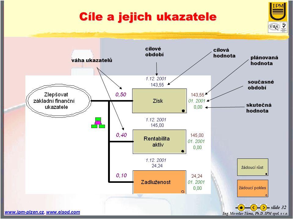 Ing. Miroslav Tůma, Ph.D. IPM spol. s r.o. www.ipm-plzen.czwww.ipm-plzen.cz, www.eisod.comwww.eisod.com slide 32 váha ukazatelů současné období skuteč