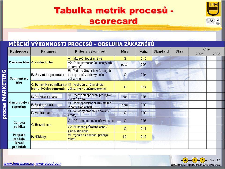 Ing. Miroslav Tůma, Ph.D. IPM spol. s r.o. www.ipm-plzen.czwww.ipm-plzen.cz, www.eisod.comwww.eisod.com slide 37 Tabulka metrik procesů - scorecard
