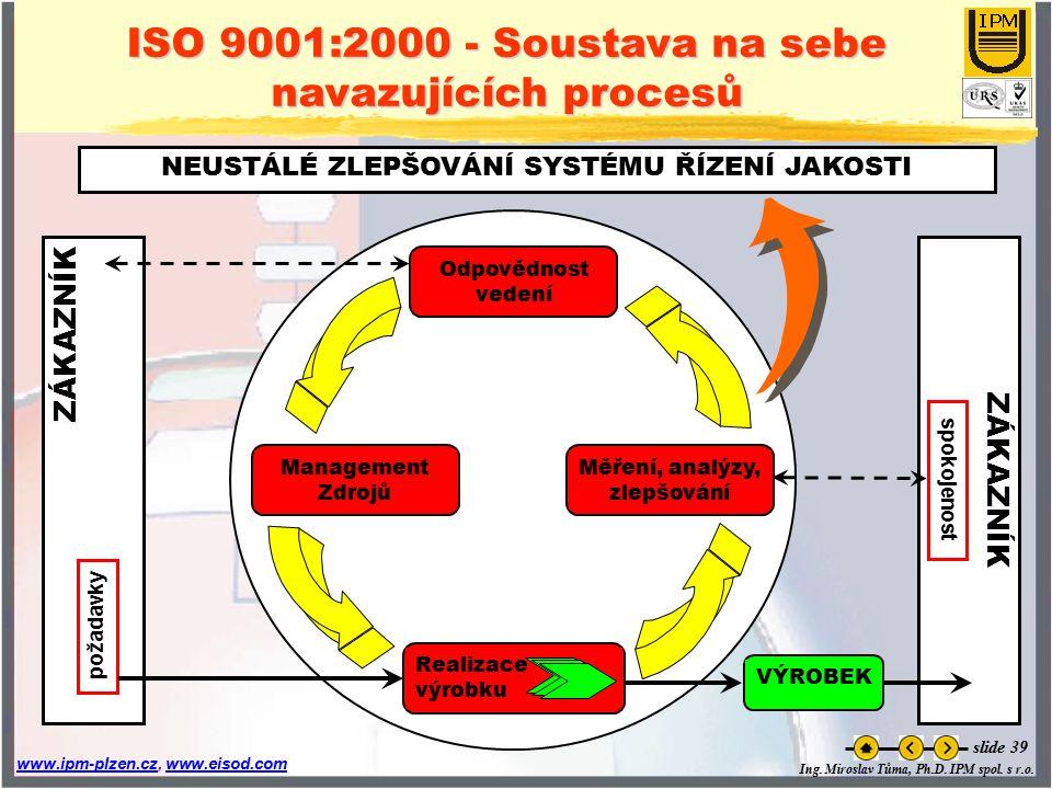 Ing. Miroslav Tůma, Ph.D. IPM spol. s r.o. www.ipm-plzen.czwww.ipm-plzen.cz, www.eisod.comwww.eisod.com slide 39 ISO 9001:2000 - Soustava na sebe nava