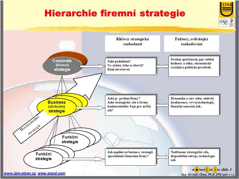 Ing. Miroslav Tůma, Ph.D. IPM spol. s r.o. www.ipm-plzen.czwww.ipm-plzen.cz, www.eisod.comwww.eisod.com slide 4 Hierarchie firemní strategie Corporate
