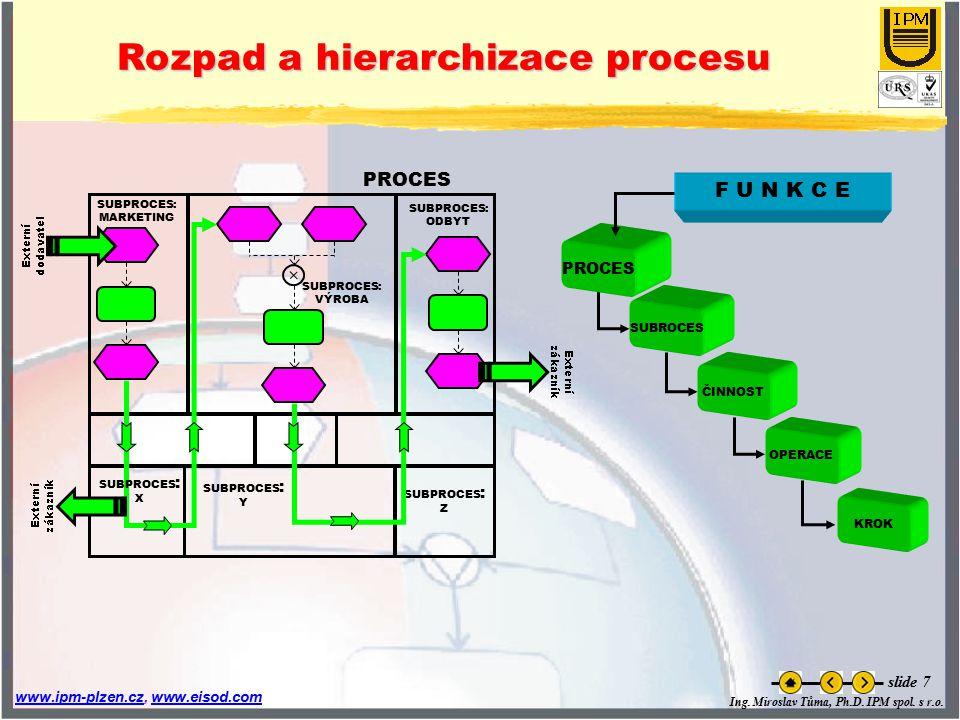Ing. Miroslav Tůma, Ph.D. IPM spol. s r.o. www.ipm-plzen.czwww.ipm-plzen.cz, www.eisod.comwww.eisod.com slide 7 Rozpad a hierarchizace procesu SUBPROC