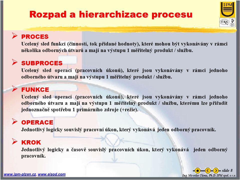 Ing. Miroslav Tůma, Ph.D. IPM spol. s r.o. www.ipm-plzen.czwww.ipm-plzen.cz, www.eisod.comwww.eisod.com slide 8  PROCES Ucelený sled funkcí (činností