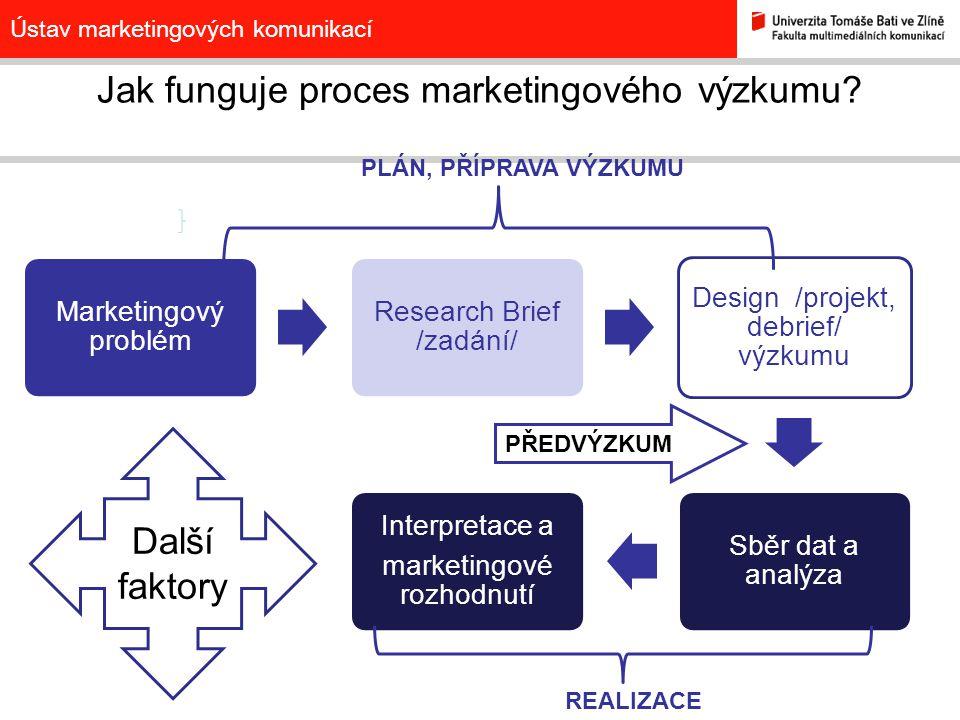Ústav marketingových komunikací Jak funguje proces marketingového výzkumu? Marketingový problém Research Brief /zadání/ Design /projekt, debrief/ výzk
