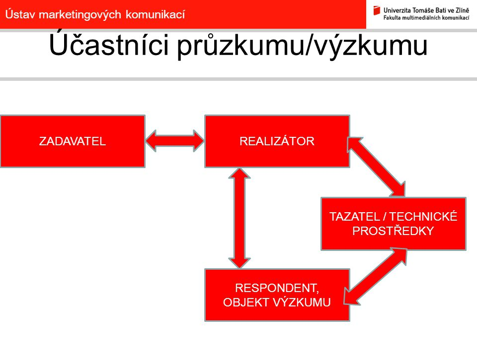 Ústav marketingových komunikací REALIZÁTOR TAZATEL / TECHNICKÉ PROSTŘEDKY RESPONDENT Účastníci průzkumu/výzkumu ZADAVATEL FIRMA MKTOVÁ ČI KOM.