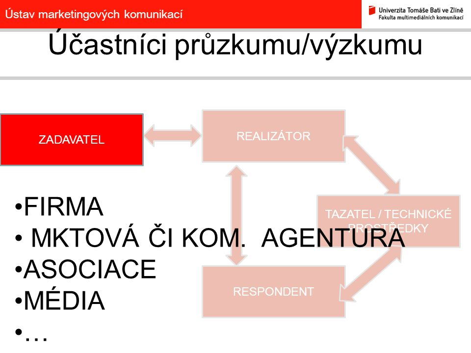 Ústav marketingových komunikací REALIZÁTOR TAZATEL / TECHNICKÉ PROSTŘEDKY RESPONDENT Účastníci průzkumu/výzkumu ZADAVATEL VÝZKUMNÁ AGENTURA FULL SERVICE SPECIALIZOVANÁ VLASTNÍ ODDĚLENÍ VYSOKÁ ŠKOLA …