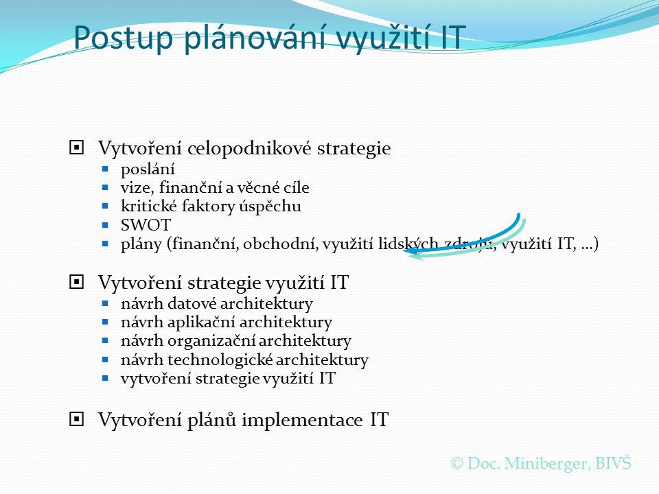 Postup plánování využití IT  Vytvoření celopodnikové strategie  poslání  vize, finanční a věcné cíle  kritické faktory úspěchu  SWOT  plány (fin