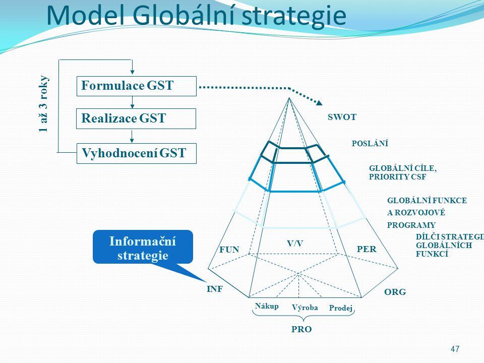 Model Globální strategie 47 PRO Informační strategie INF ORG FUN PER V/V SWOT POSLÁNÍ GLOBÁLNÍ CÍLE, PRIORITY CSF GLOBÁLNÍ FUNKCE A ROZVOJOVÉ PROGRAMY