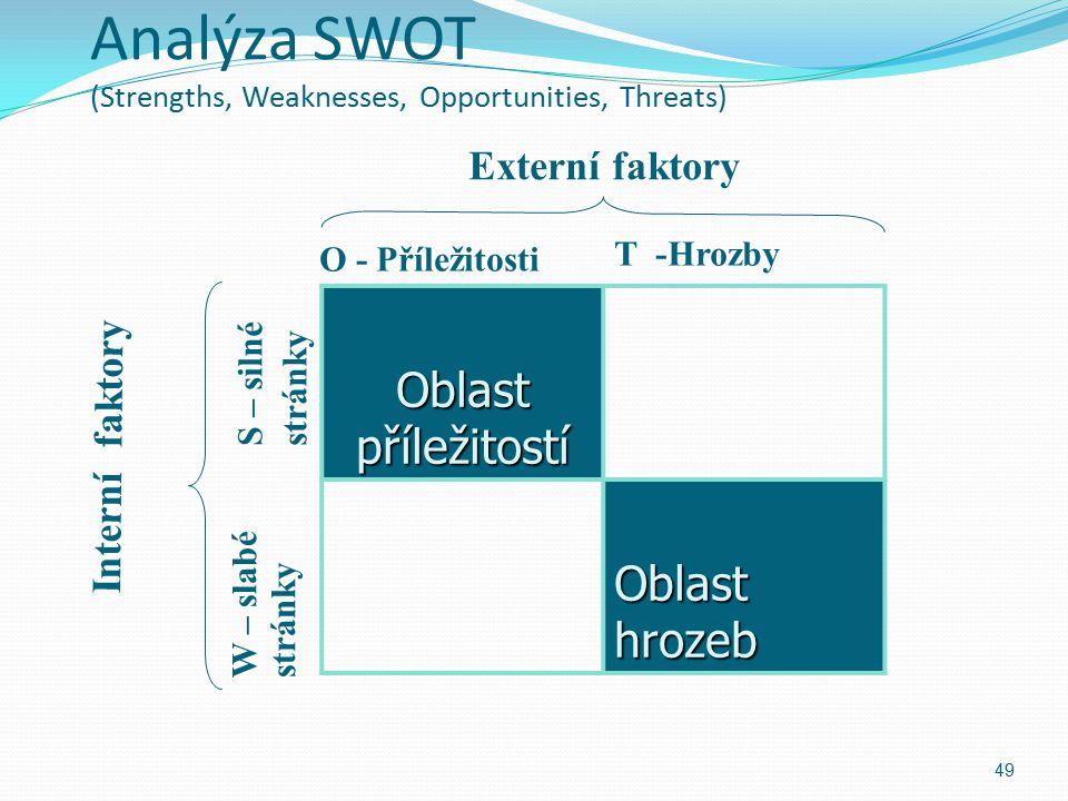 Analýza SWOT (Strengths, Weaknesses, Opportunities, Threats) 49 Oblast příležitostí Oblast hrozeb O - Příležitosti T -Hrozby W – slabé stránky S – sil