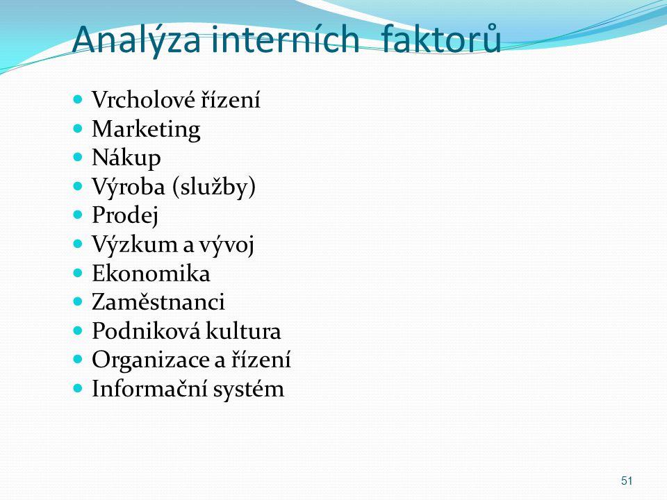 Analýza interních faktorů Vrcholové řízení Marketing Nákup Výroba (služby) Prodej Výzkum a vývoj Ekonomika Zaměstnanci Podniková kultura Organizace a