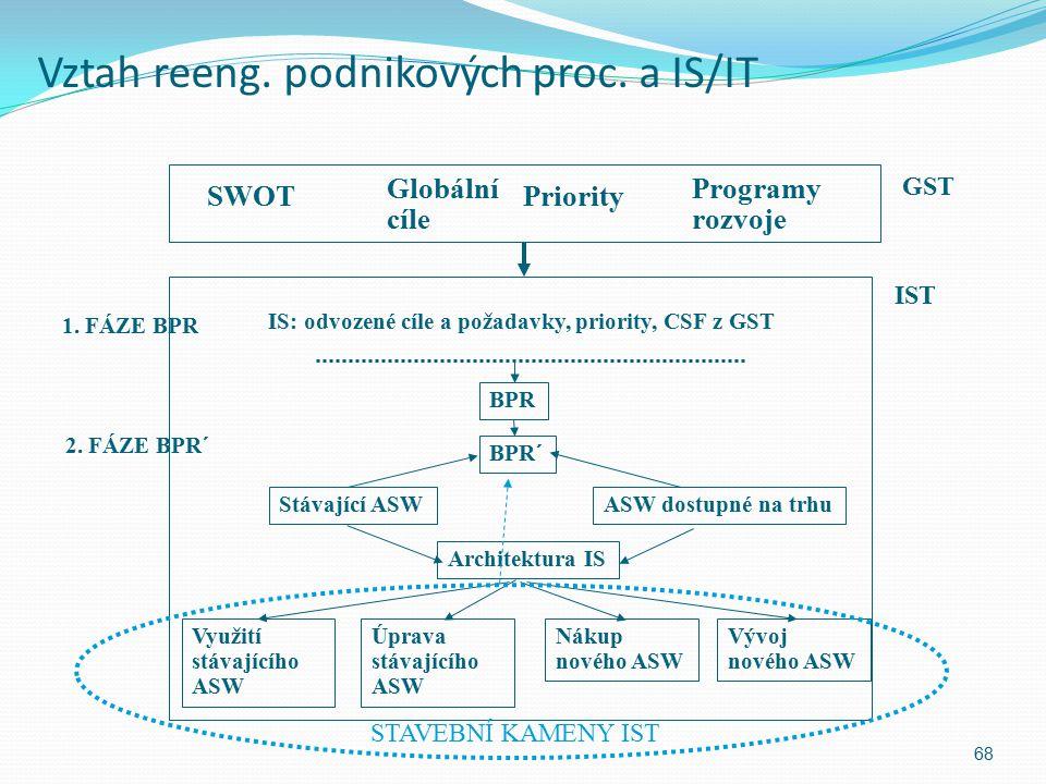 Vztah reeng. podnikových proc. a IS/IT 68 SWOT Globální cíle Priority Programy rozvoje GST IST IS: odvozené cíle a požadavky, priority, CSF z GST 1. F