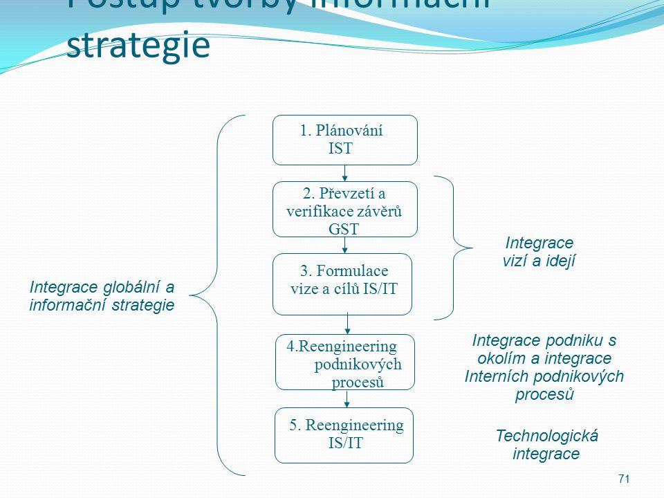Postup tvorby informační strategie 71 1. Plánování IST Integrace globální a informační strategie Integrace vizí a idejí 2. Převzetí a verifikace závěr