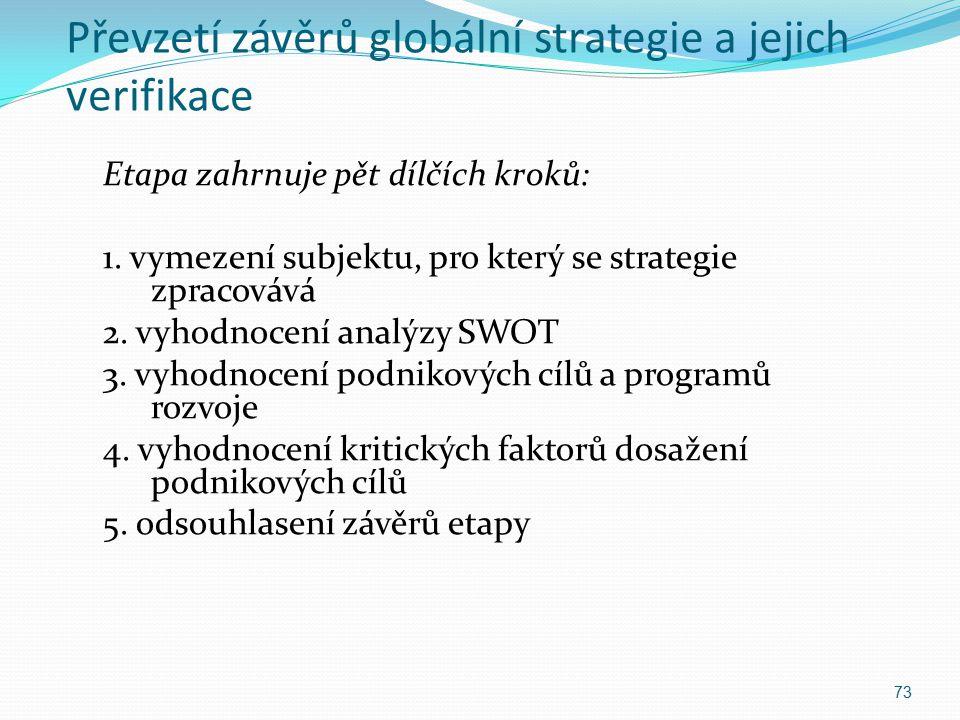 Převzetí závěrů globální strategie a jejich verifikace Etapa zahrnuje pět dílčích kroků: 1. vymezení subjektu, pro který se strategie zpracovává 2. vy