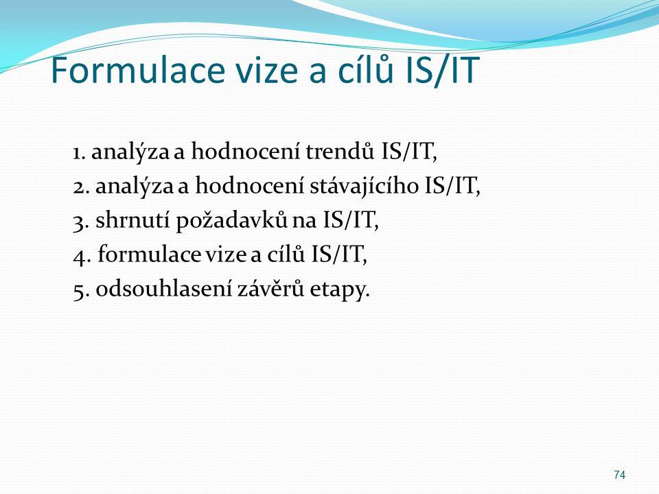 Formulace vize a cílů IS/IT 1. analýza a hodnocení trendů IS/IT, 2. analýza a hodnocení stávajícího IS/IT, 3. shrnutí požadavků na IS/IT, 4. formulace