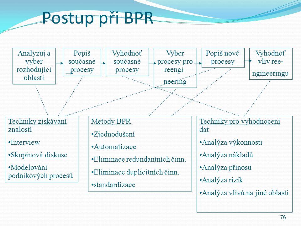 Postup při BPR 76 Analyzuj a vyber rozhodující oblasti Vyhodnoť vliv ree- ngineeringu Popiš současné procesy Vyhodnoť současné procesy Vyber procesy p