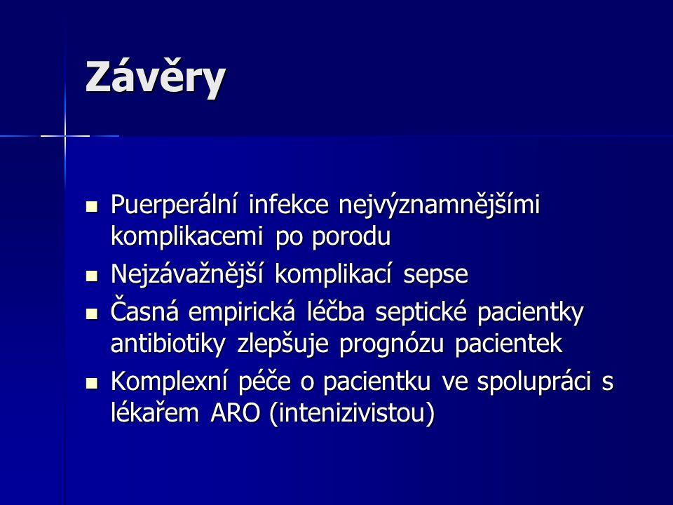 Závěry Puerperální infekce nejvýznamnějšími komplikacemi po porodu Puerperální infekce nejvýznamnějšími komplikacemi po porodu Nejzávažnější komplikací sepse Nejzávažnější komplikací sepse Časná empirická léčba septické pacientky antibiotiky zlepšuje prognózu pacientek Časná empirická léčba septické pacientky antibiotiky zlepšuje prognózu pacientek Komplexní péče o pacientku ve spolupráci s lékařem ARO (intenizivistou) Komplexní péče o pacientku ve spolupráci s lékařem ARO (intenizivistou)
