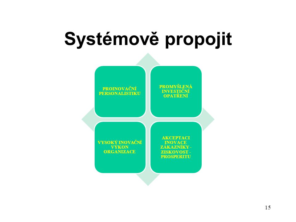 Systémově propojit PROINOVAČNÍ PERSONALISTIKU PROMYŠLENÁ INVESTIČNÍ OPATŘENÍ VYSOKÝ INOVAČNÍ VÝKON ORGANIZACE AKCEPTACI INOVACE ZÁKAZNÍKY - ZISKOVOST