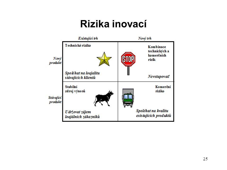 Rizika inovací 25