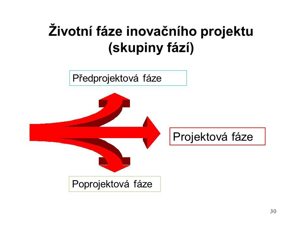 Životní fáze inovačního projektu (skupiny fází) Předprojektová fáze Projektová fáze Poprojektová fáze 30