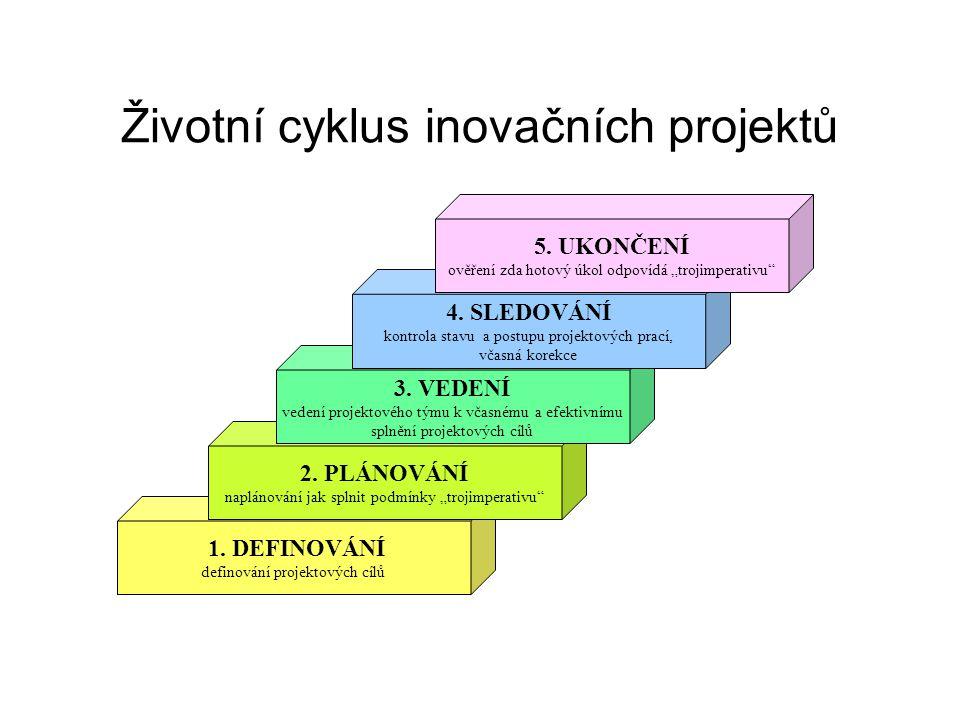 """Životní cyklus inovačních projektů 1. DEFINOVÁNÍ definování projektových cílů 2. PLÁNOVÁNÍ naplánování jak splnit podmínky """"trojimperativu"""" 3. VEDENÍ"""