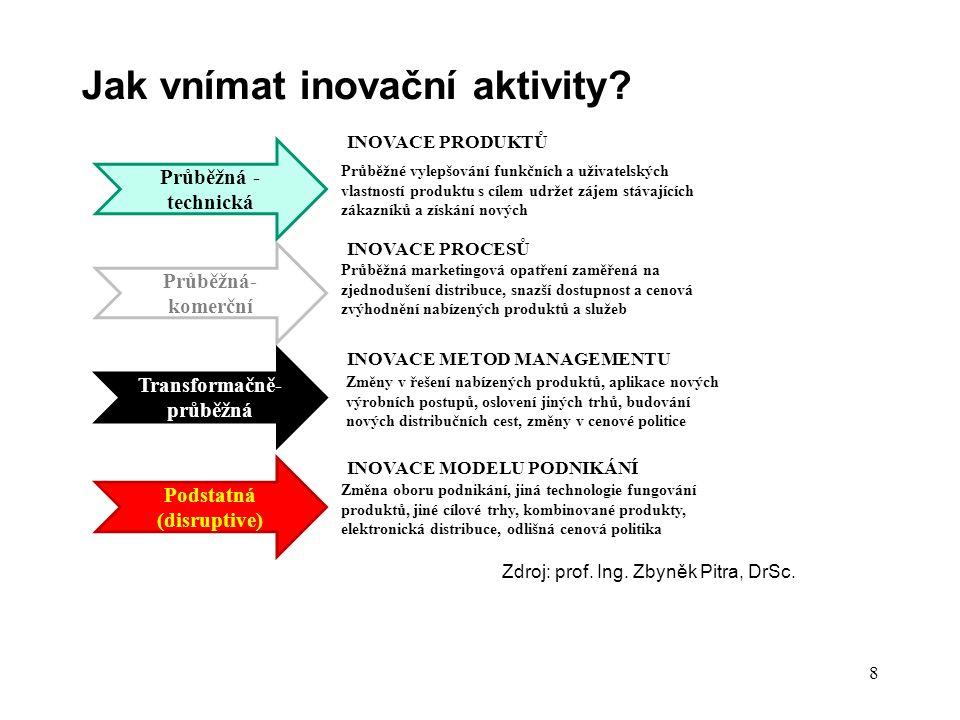 Jak vnímat inovační aktivity? Průběžná - technická Průběžná- komerční Transformačně- průběžná Podstatná (disruptive) Průběžné vylepšování funkčních a