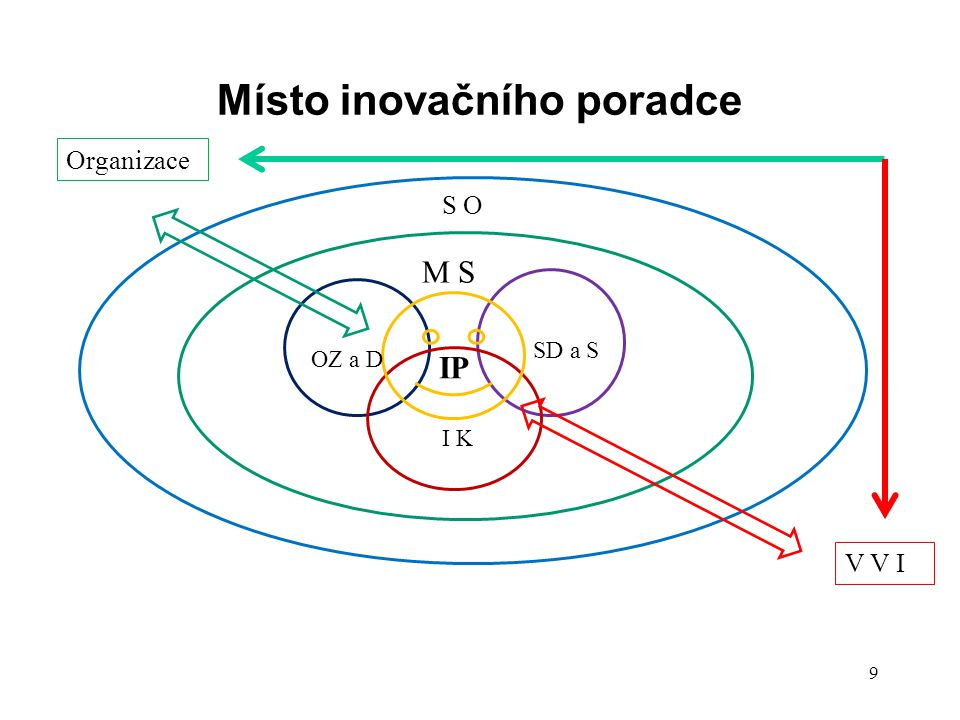 Místo inovačního poradce Organizace V V I IP S O M S OZ a D SD a S I K 9