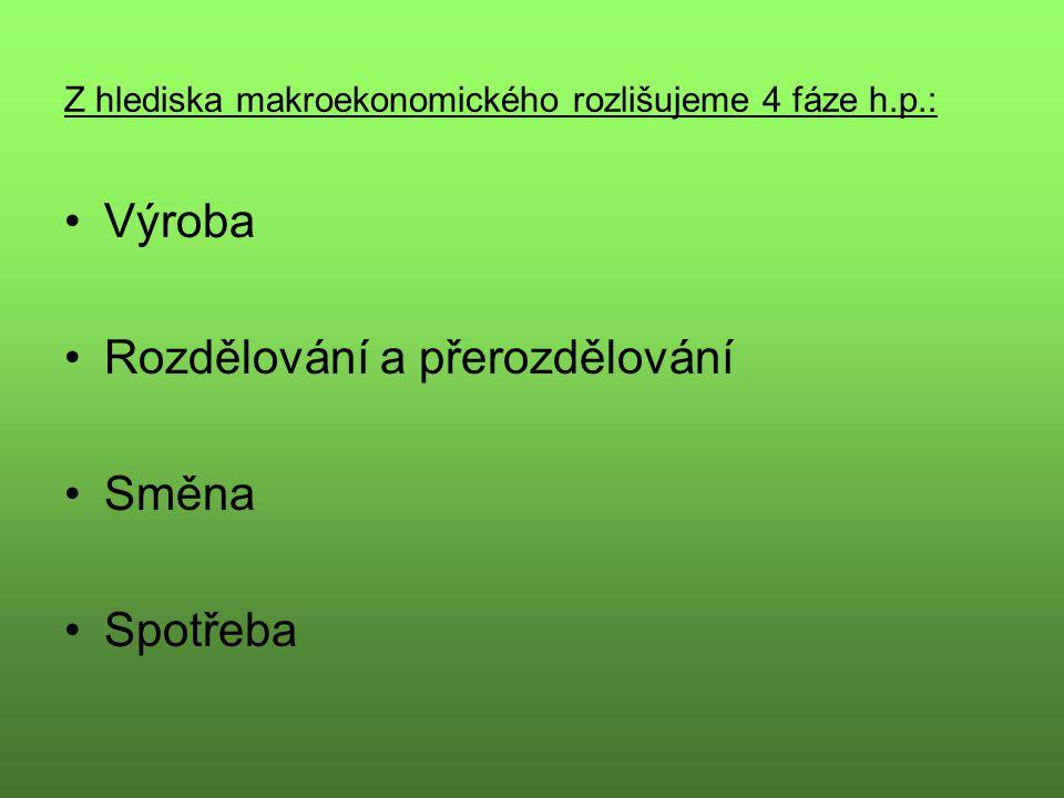 Z hlediska makroekonomického rozlišujeme 4 fáze h.p.: Výroba Rozdělování a přerozdělování Směna Spotřeba