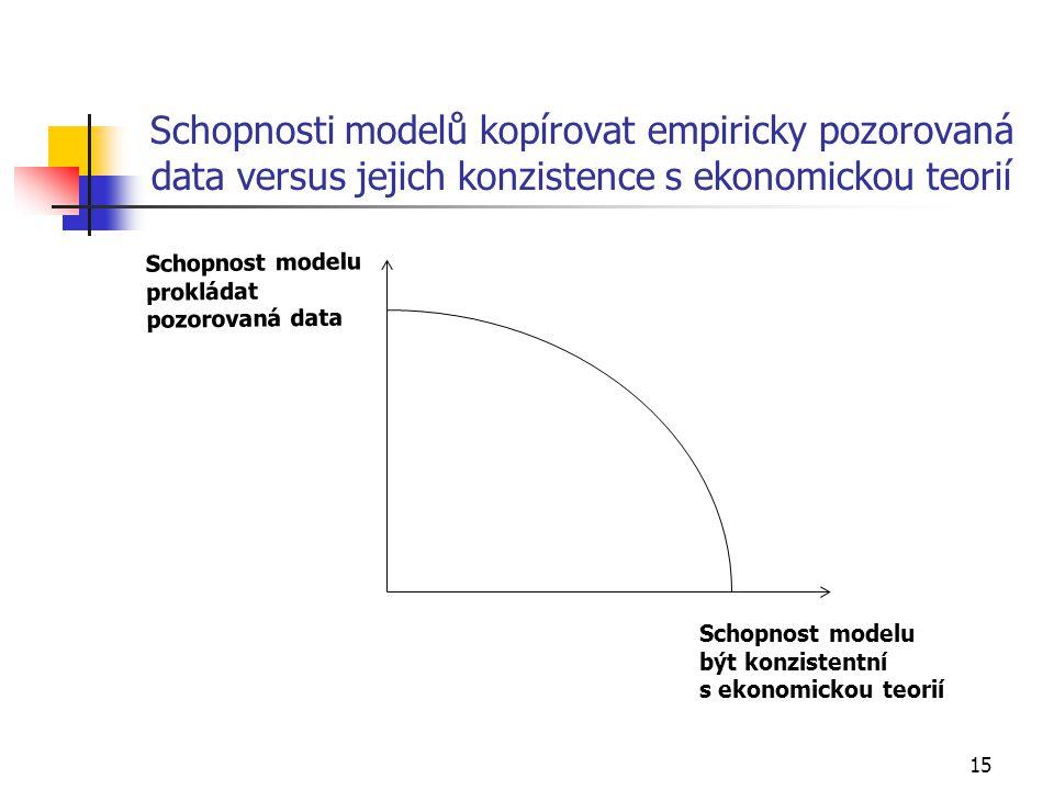 15 Schopnosti modelů kopírovat empiricky pozorovaná data versus jejich konzistence s ekonomickou teorií Schopnost modeluprokládatpozorovaná data Schopnost modelu být konzistentní s ekonomickou teorií