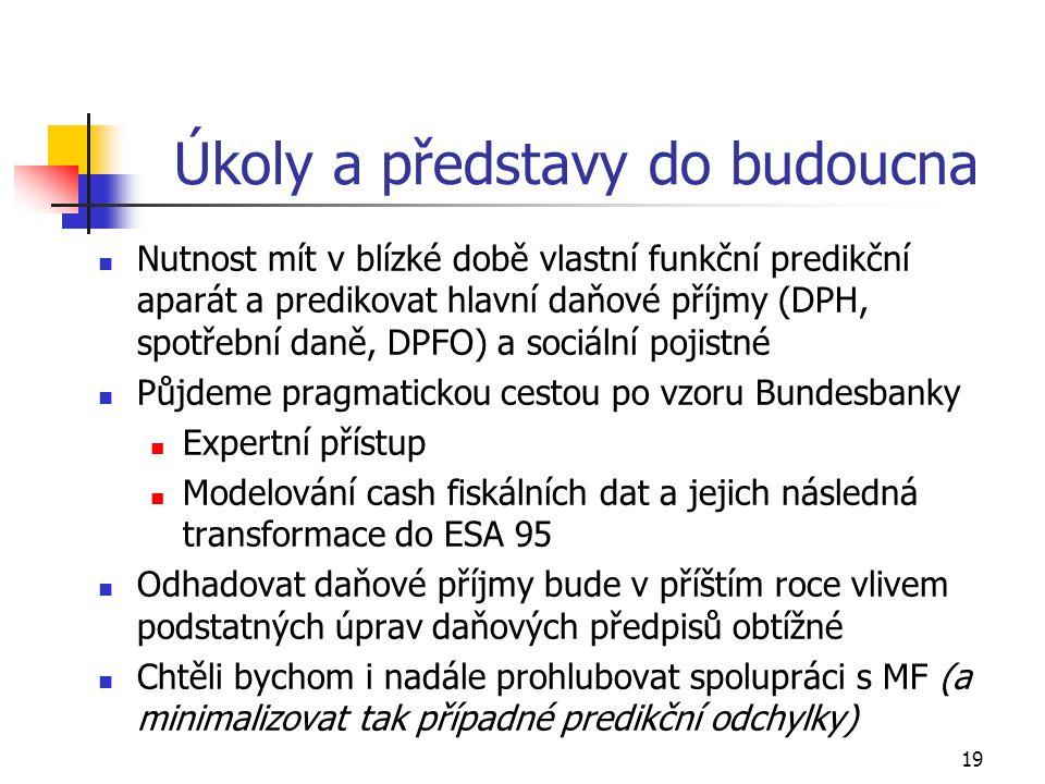 19 Úkoly a představy do budoucna Nutnost mít v blízké době vlastní funkční predikční aparát a predikovat hlavní daňové příjmy (DPH, spotřební daně, DPFO) a sociální pojistné Půjdeme pragmatickou cestou po vzoru Bundesbanky Expertní přístup Modelování cash fiskálních dat a jejich následná transformace do ESA 95 Odhadovat daňové příjmy bude v příštím roce vlivem podstatných úprav daňových předpisů obtížné Chtěli bychom i nadále prohlubovat spolupráci s MF (a minimalizovat tak případné predikční odchylky)