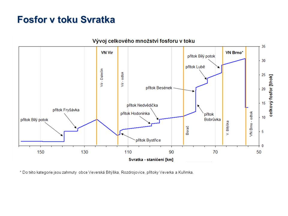 * Do této kategorie jsou zahrnuty obce Veverská Bítýška, Rozdrojovice, přítoky Veverka a Kuřimka.