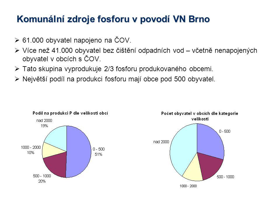  61.000 obyvatel napojeno na ČOV.