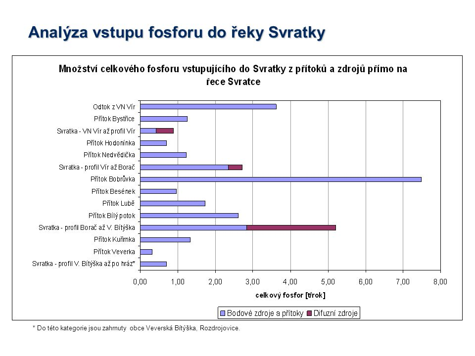 * Do této kategorie jsou zahrnuty obce Veverská Bítýška, Rozdrojovice.