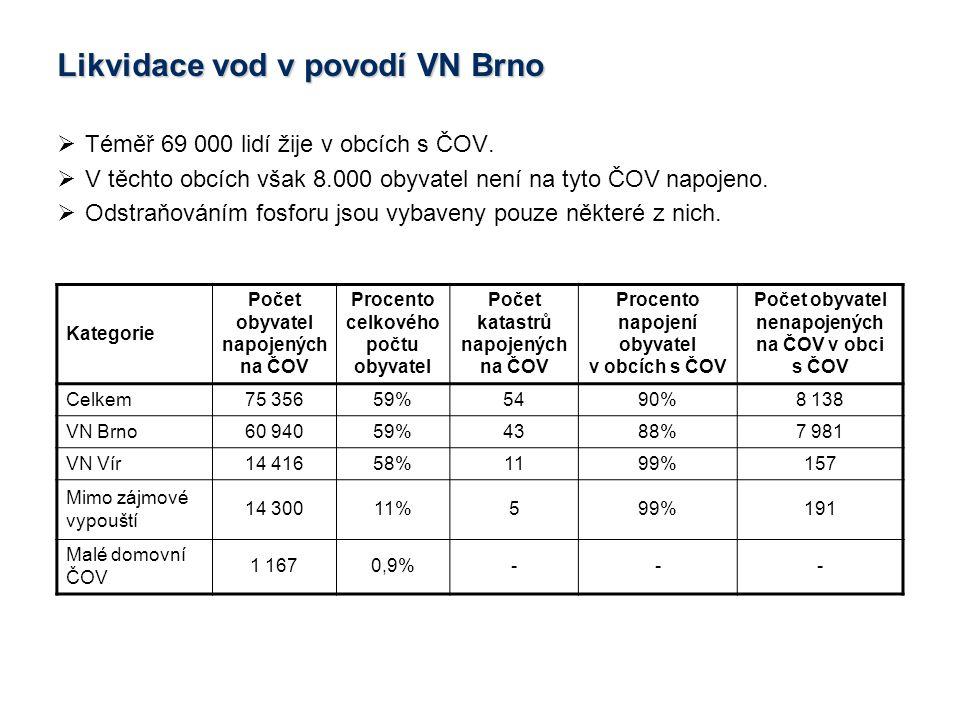  Téměř 69 000 lidí žije v obcích s ČOV.