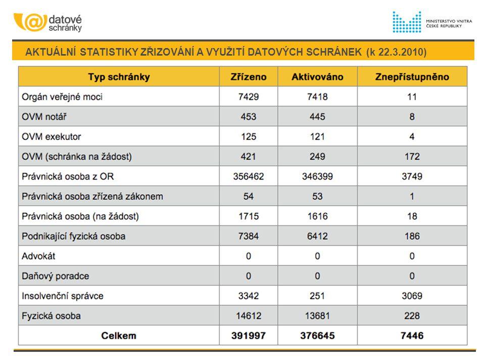 AKTUÁLNÍ STATISTIKY ZŘIZOVÁNÍ A VYUŽITÍ DATOVÝCH SCHRÁNEK (k 22.3.2010)
