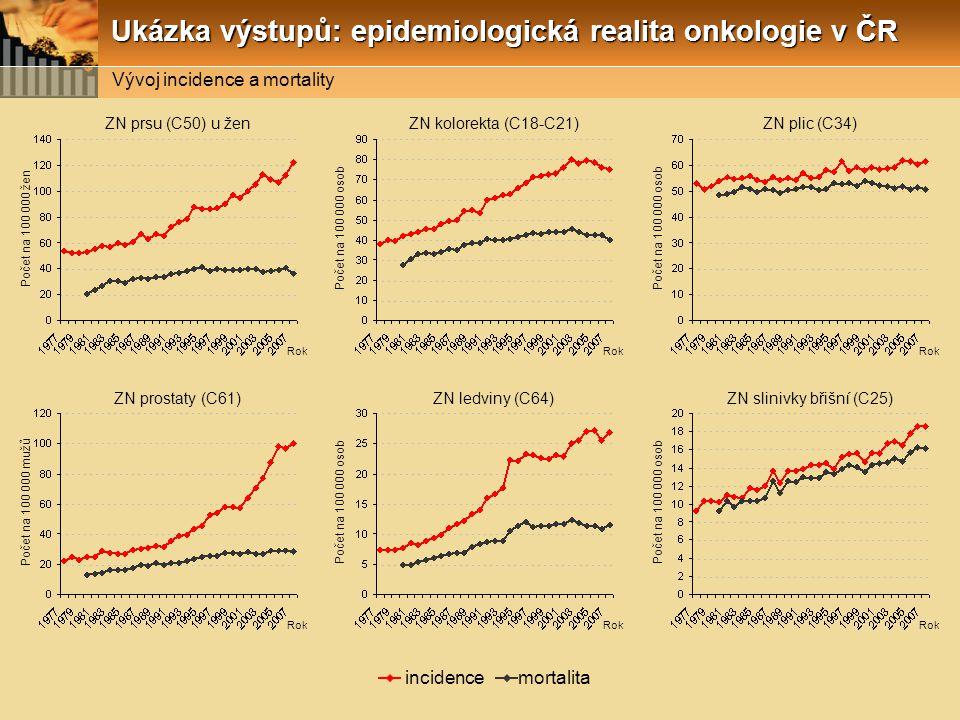 Ukázka výstupů: epidemiologická realita onkologie v ČR Počet na 100 000 žen Rok ZN prsu (C50) u žen Počet na 100 000 osob Rok ZN kolorekta (C18-C21) Počet na 100 000 osob Rok ZN plic (C34) Počet na 100 000 mužů Rok ZN prostaty (C61) Počet na 100 000 osob Rok ZN ledviny (C64) Počet na 100 000 osob Rok ZN slinivky břišní (C25) incidence mortalita Vývoj incidence a mortality