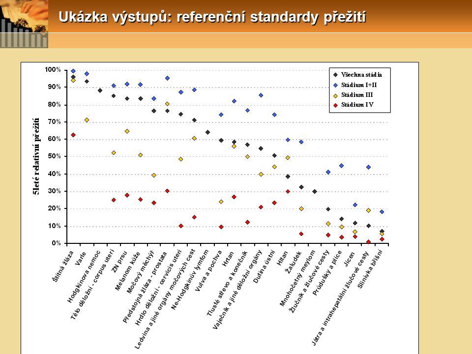 Ukázka výstupů: referenční standardy přežití