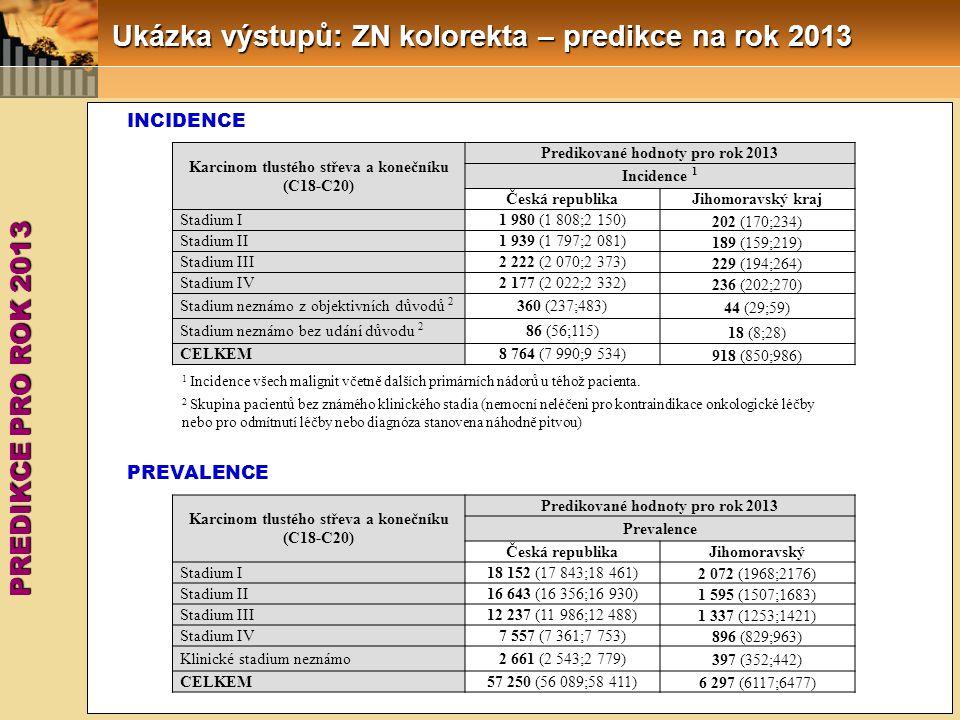 PREDIKCE PRO ROK 2013 Ukázka výstupů: ZN kolorekta – predikce na rok 2013 INCIDENCE PREVALENCE Karcinom tlustého střeva a konečníku (C18-C20) Predikované hodnoty pro rok 2013 Incidence 1 Česká republikaJihomoravský kraj Stadium I1 980 (1 808;2 150) 202 (170;234) Stadium II1 939 (1 797;2 081) 189 (159;219) Stadium III2 222 (2 070;2 373) 229 (194;264) Stadium IV2 177 (2 022;2 332) 236 (202;270) Stadium neznámo z objektivních důvodů 2 360 (237;483) 44 (29;59) Stadium neznámo bez udání důvodu 2 86 (56;115) 18 (8;28) CELKEM8 764 (7 990;9 534) 918 (850;986) Karcinom tlustého střeva a konečníku (C18-C20) Predikované hodnoty pro rok 2013 Prevalence Česká republikaJihomoravský Stadium I18 152 (17 843;18 461) 2 072 (1968;2176) Stadium II16 643 (16 356;16 930) 1 595 (1507;1683) Stadium III12 237 (11 986;12 488) 1 337 (1253;1421) Stadium IV7 557 (7 361;7 753) 896 (829;963) Klinické stadium neznámo2 661 (2 543;2 779) 397 (352;442) CELKEM57 250 (56 089;58 411) 6 297 (6117;6477) 1 Incidence všech malignit včetně dalších primárních nádorů u téhož pacienta.