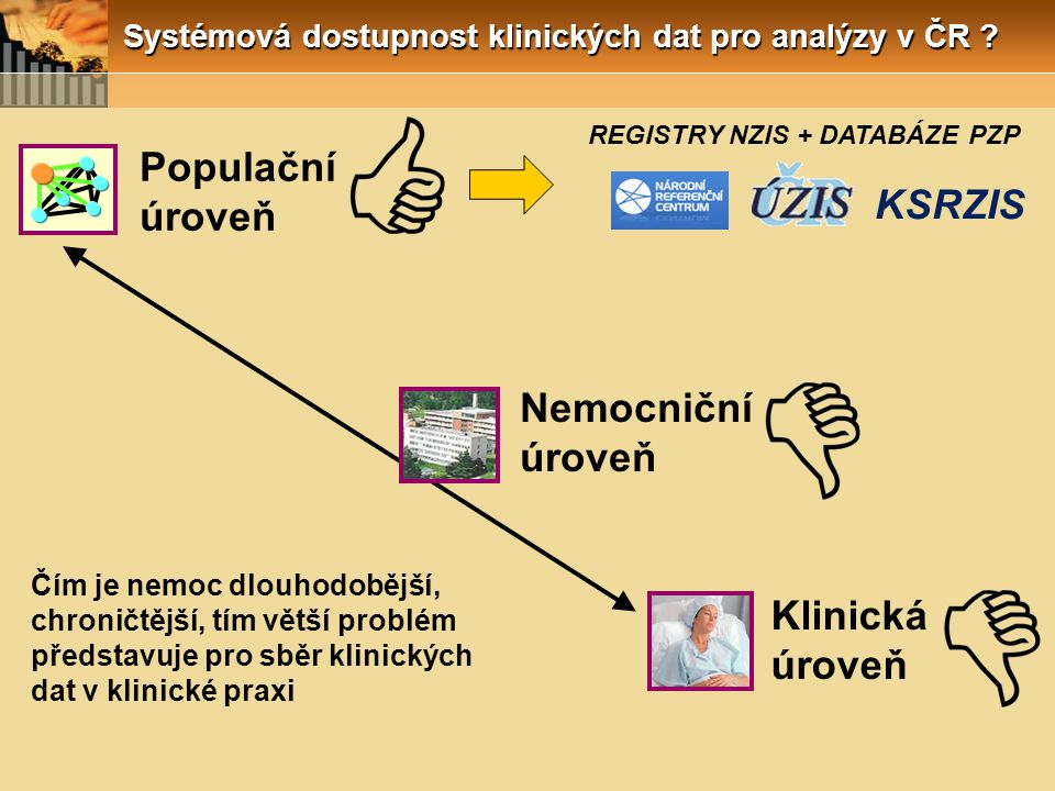 Systémová dostupnost klinických dat pro analýzy v ČR ? Nemocniční úroveň Populační úroveň Klinická úroveň REGISTRY NZIS + DATABÁZE PZP Čím je nemoc dl