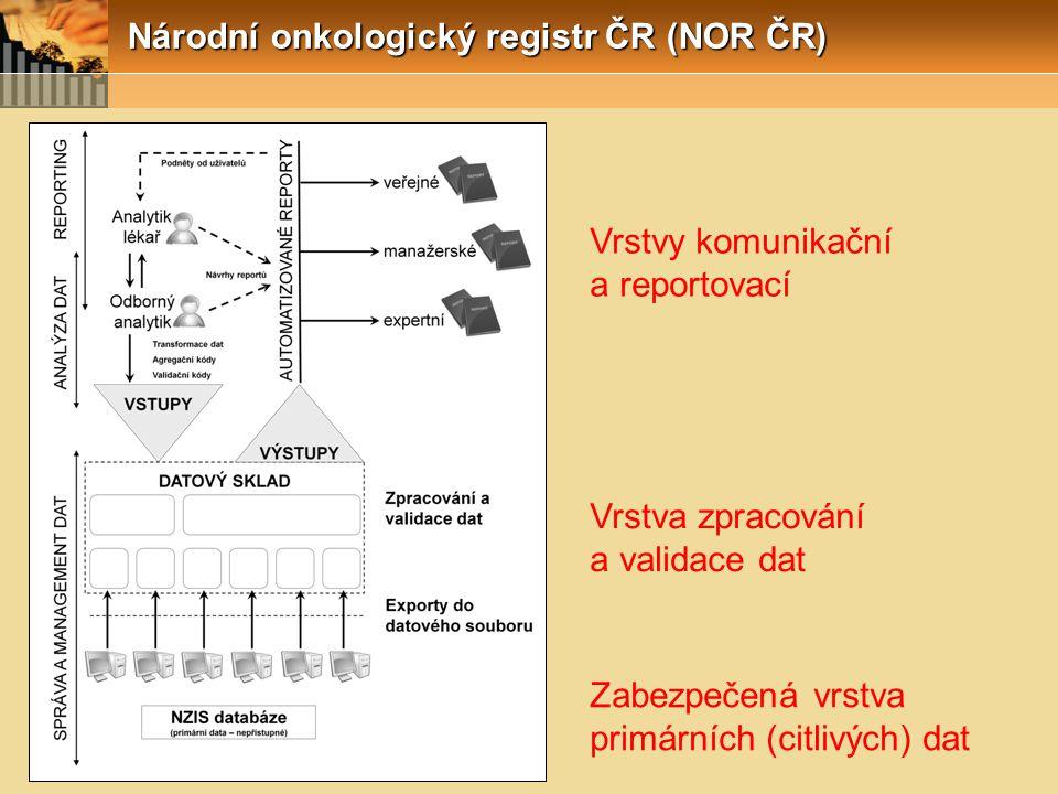 Národní onkologický registr ČR (NOR ČR) Zabezpečená vrstva primárních (citlivých) dat Vrstva zpracování a validace dat Vrstvy komunikační a reportovac