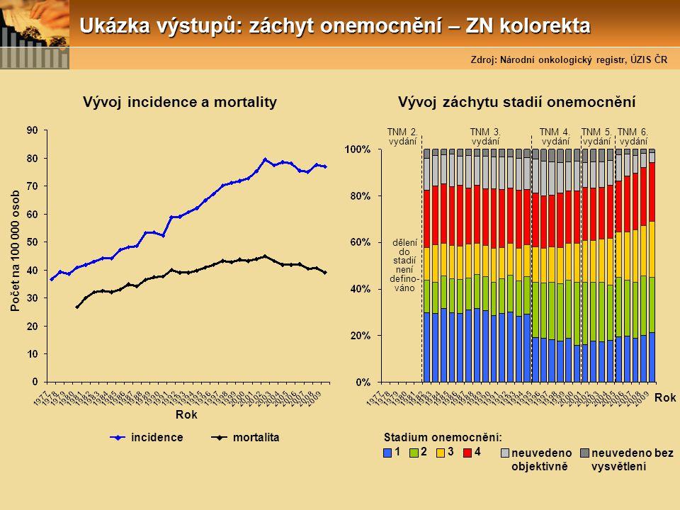 Ukázka výstupů: záchyt onemocnění – ZN kolorekta Rok incidence Počet na 100 000 osob Vývoj incidence a mortality mortalita Stadium onemocnění: 1234 ne