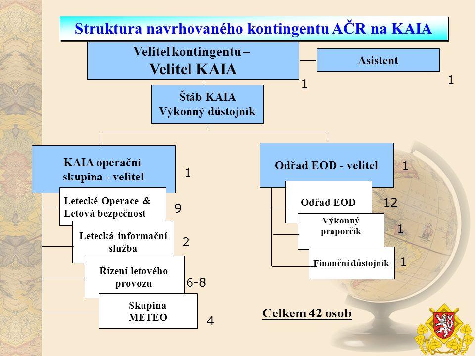Odřad EOD - velitel KAIA operační skupina - velitel Letecké Operace & Letová bezpečnost Struktura navrhovaného kontingentu AČR na KAIA Velitel konting