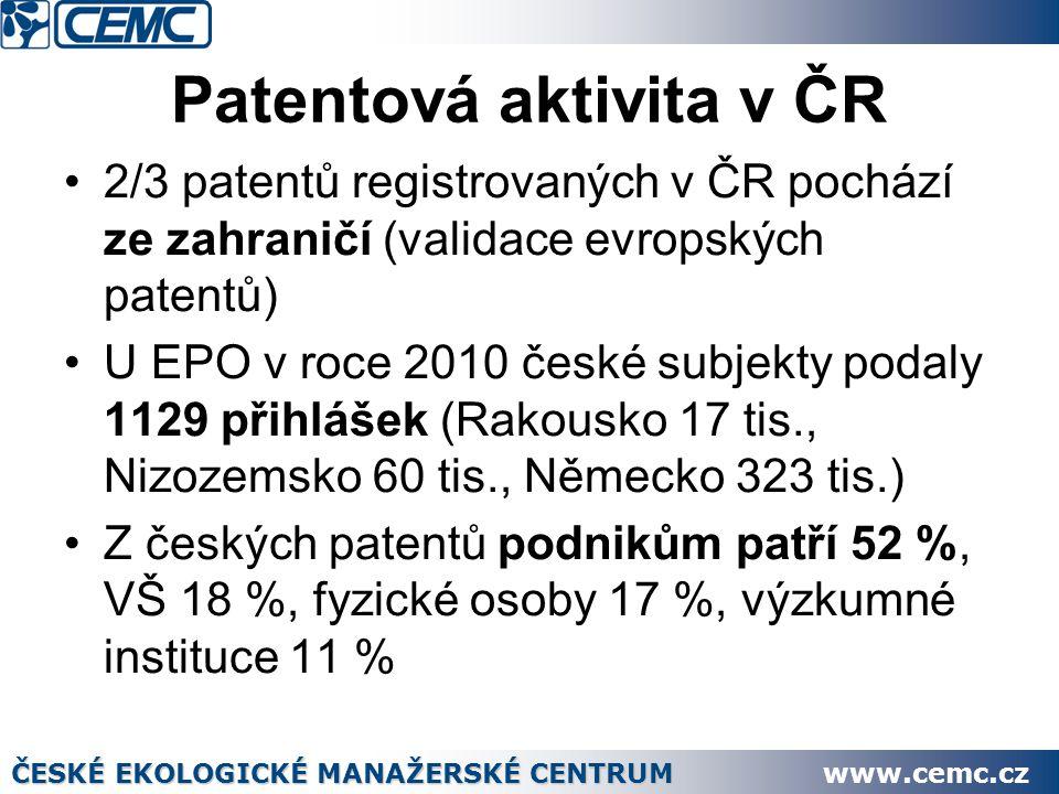 Patentová aktivita v ČR 2/3 patentů registrovaných v ČR pochází ze zahraničí (validace evropských patentů) U EPO v roce 2010 české subjekty podaly 1129 přihlášek (Rakousko 17 tis., Nizozemsko 60 tis., Německo 323 tis.) Z českých patentů podnikům patří 52 %, VŠ 18 %, fyzické osoby 17 %, výzkumné instituce 11 % ČESKÉ EKOLOGICKÉ MANAŽERSKÉ CENTRUM www.cemc.cz