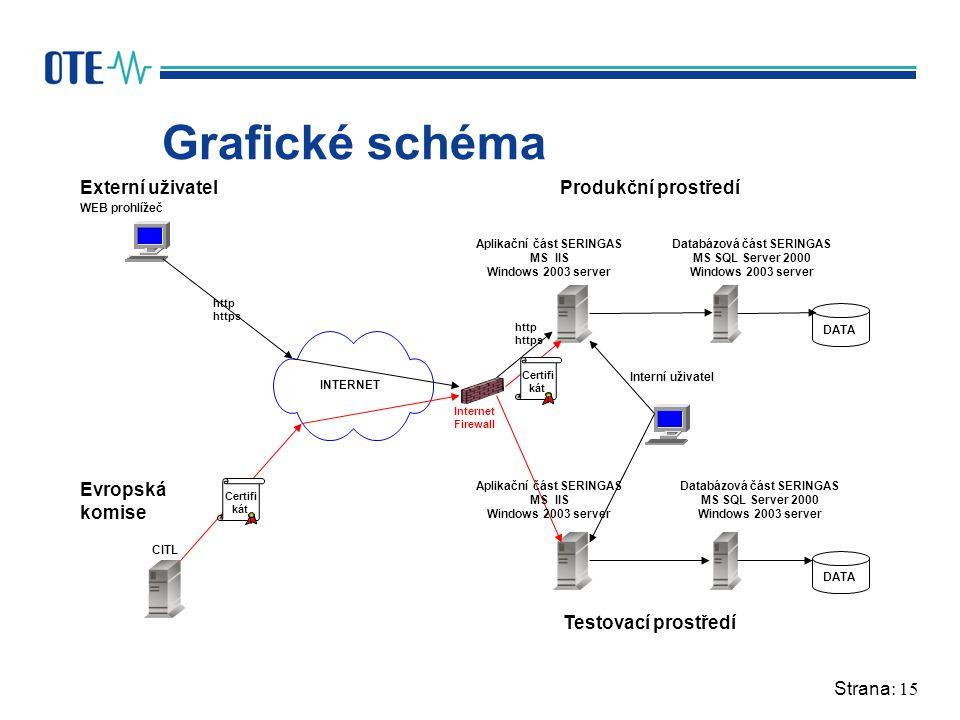Strana: 15 Grafické schéma Internet Firewall Aplikační část SERINGAS MS IIS Windows 2003 server CITL WEB prohlížeč INTERNET Databázová část SERINGAS M