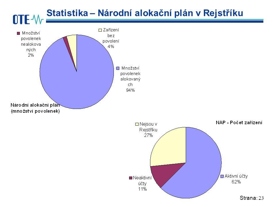Strana: 23 Statistika – Národní alokační plán v Rejstříku