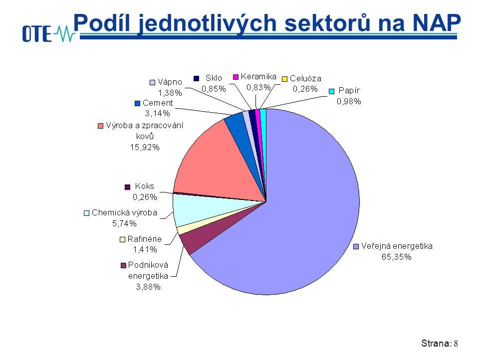 Strana: 8 Podíl jednotlivých sektorů na NAP