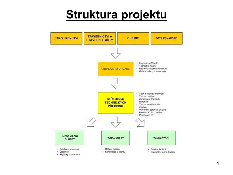 4 Struktura projektu
