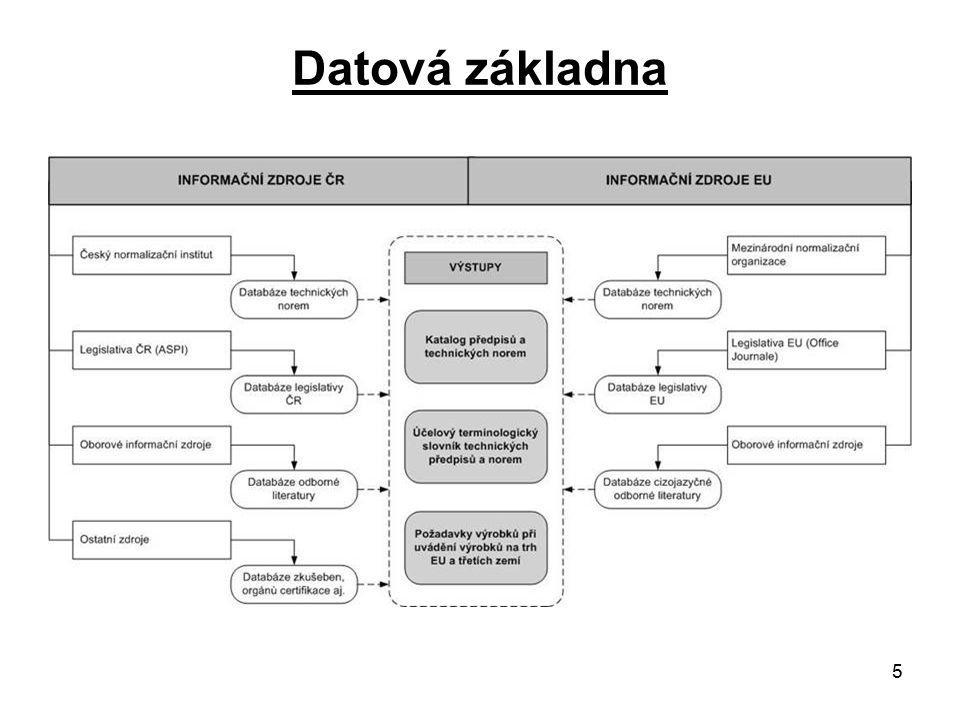 6 Cílové skupiny Vymezení cílové skupiny: o Malé a střední podniky o Osoby samostatně výdělečně činné o Profesní a podnikatelská sdružení Přínosy pro cílovou skupinu: o Přístup k novým specializovaným informačním, poradenským a vzdělávacím službám v uvedených oborech o Zvýšení odborné úrovně a zázemí poradenských firem Zapojení cílových skupin: o Dotazníkové šetření zaměřené na řešení reálných potřeb potenciálních klientů v oblasti uvádění výrobků na trh o Pracovní workshop s cílem formulovat konkrétní náplň poradenských, informačních a vzdělávacích služeb o Školení klientů z řad cílových skupin (prezenční, on-line)