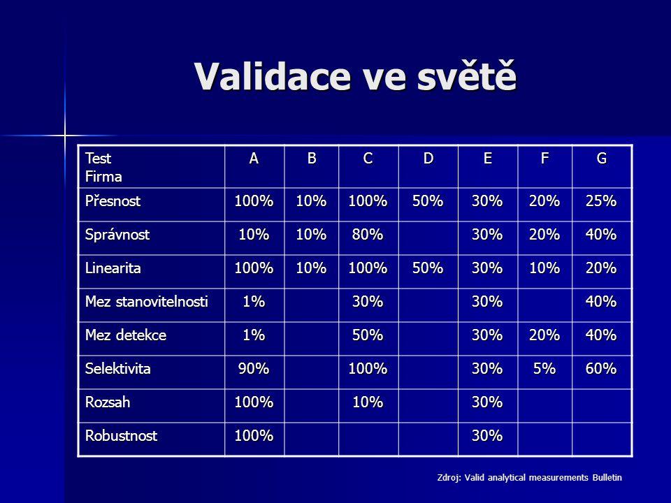 Validace ve světě Test Firma ABCDEFG Přesnost100%10%100%50%30%20%25% Správnost10%10%80%30%20%40% Linearita100%10%100%50%30%10%20% Mez stanovitelnosti