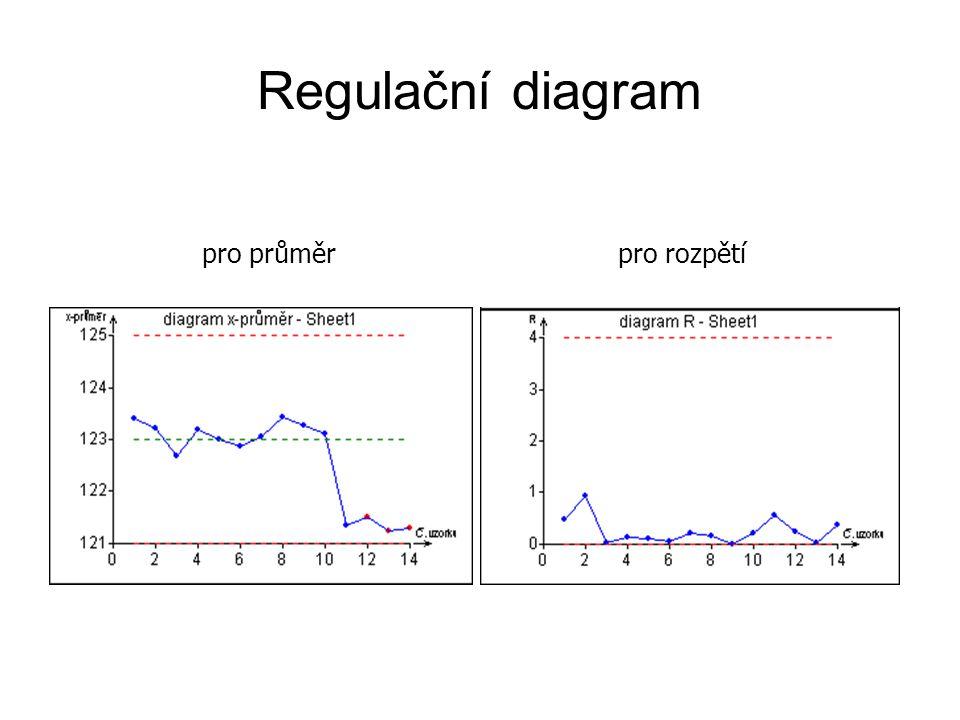 Regulační diagram pro průměrpro rozpětí