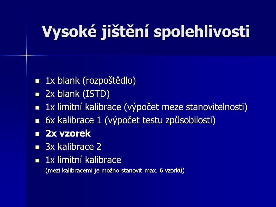 Vysoké jištění spolehlivosti 1x blank (rozpoštědlo) 1x blank (rozpoštědlo) 2x blank (ISTD) 2x blank (ISTD) 1x limitní kalibrace (výpočet meze stanovit