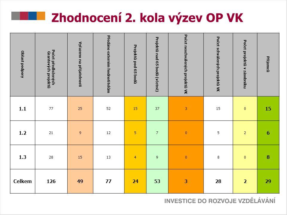 Zhodnocení 2. kola výzev OP VK Oblast podpory Počet předložených Grantových projektů Vyřazeno na přijatelnosti Předáno externím hodnotitelům Projektů